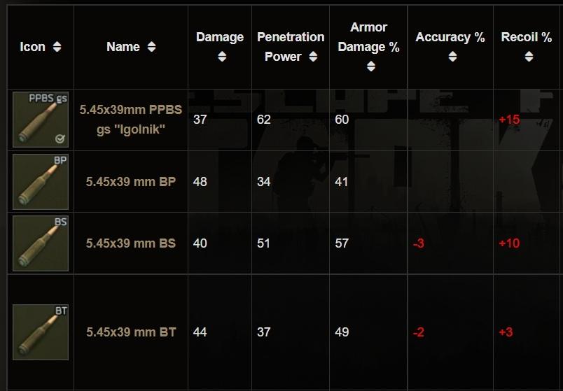 5.45x39mm tarkov