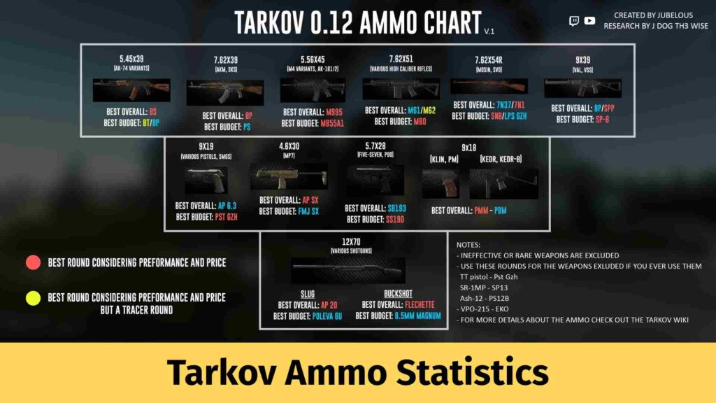 Tarkov Ammo Statistics